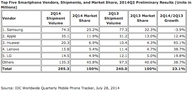 idc-smartphone-share-q2-2014